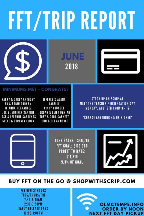 TRIP Report - June 18